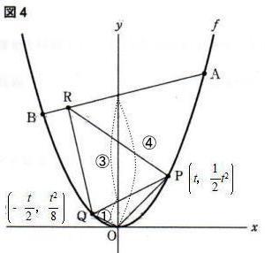 都立西高校2021年度自校作成数学考査問題2.関数のグラフ問2解説解答