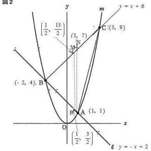 都立八王子東高校2021年度数学独自作成考査問題2.関数のグラフ 問2(1)解説解答等積変形で解く