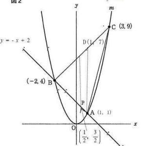 都立八王子東高校2021年度数学独自作成考査問題2.関数のグラフ 問2(1)別解:面積から求める