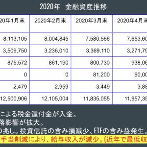金融資産公開 2020年4月末
