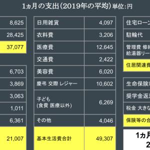 1ヵ月の家計支出 (4人世帯 2019年の平均)