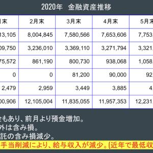 金融資産公開 2020年5月末