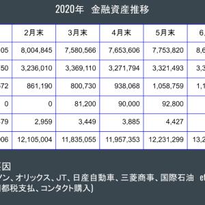 金融資産公開 2020年7月末