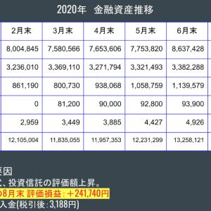 金融資産公開 2020年8月末
