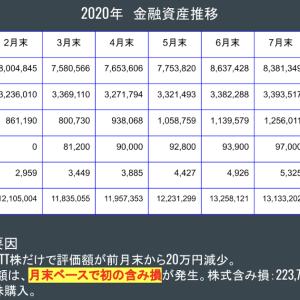 金融資産公開 2020年9月末