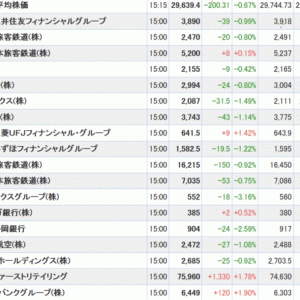 20210922 今日の根菜の終値 -0.92%