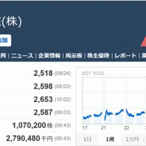 9142JR九州 前日比 +129(+5.12%)