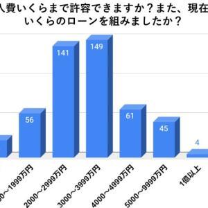 【持ち家アンケート】コロナ禍でローンを組むなら平均〇〇万円まで