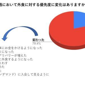 【コロナ禍】外食頻度と費用に関する調査結果