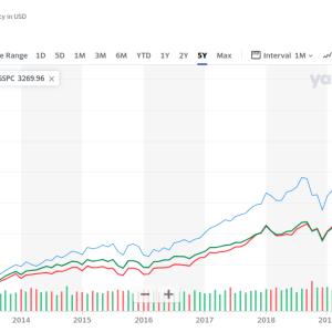 【米国株投資】なぜVTIをメインに投資をするのか?理由は4つ。