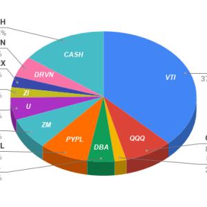 【保有状況】米国債をほぼ売り、VTI大幅買い越し、DRVNを新規購入。