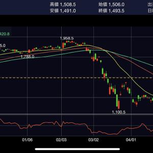 【8591オリックス】現役・外資系コンサル兼業投資家による個別銘柄・株価分析9