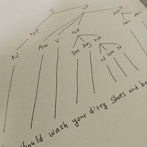品詞について(Syntax tree diagram)