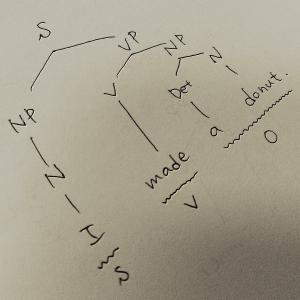 SV・SVO・SVC:Syntax Tree Diagram(樹形図)
