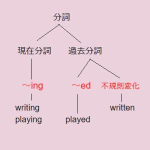 分詞の用法解説:樹形図(Syntax Tree Diagram)