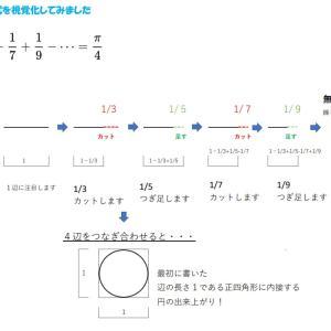 【数学で気分転換シリーズ】「ライプニッツの公式」を視覚化しました