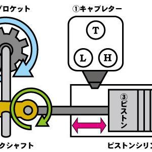 【分かりやす過ぎる】チェーンソーのエンジンがかかる仕組み