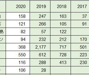 2020年の収穫高