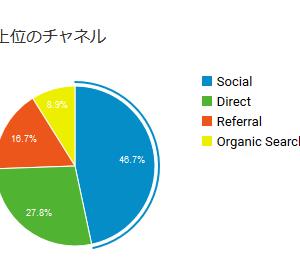 【ブログ運営報告】ブログ初心者が1ヶ月続けてみた結果【現実】