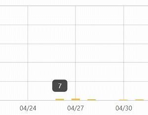 【累計1,000PV & 読者登録90人突破】ブログを振り返った所感・収益 開設18日目