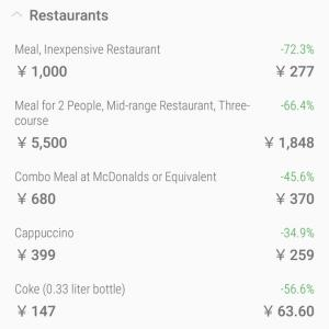 貧乏セミリタイア者の楽しい趣味紹介①世界の物価比較