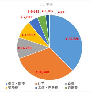 【支出報告】先月の支出は¥148,599でした。(2019年11月)