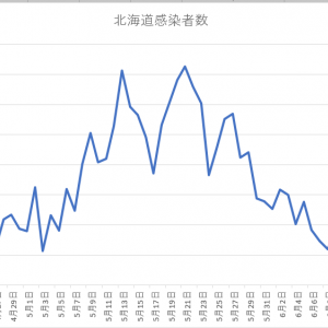 北海道のコロナ感染者数の推移。6月14日(月)