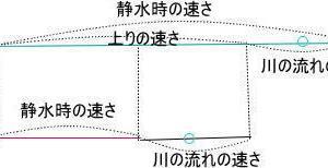 浦和明の星女子中学校2021年度 算数入試問題 3.流水算 (1)解説解答