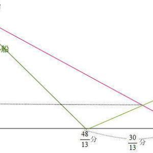 フェリス女学院中学校2021年度算数入試問題3.流水算 (2)解説解答