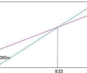 京華中学校2021年度第1回午後入試問題算数入試問題5.旅人算(2人間の距離のグラフ)(1)解説解答