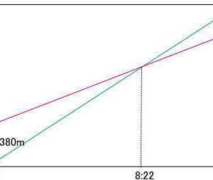 京華中学校2021年度第1回午後入試問題算数入試問題5.旅人算(2人間の距離のグラフ) (2)解説解答