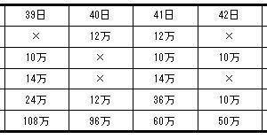 浅野中学校2021年度算数入試問題2.のべ算と仕事算 (3)解説解答