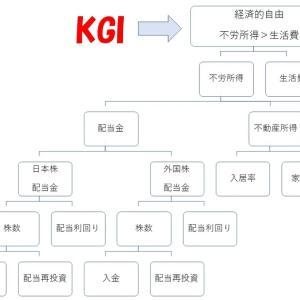 経済的自由に向けた個人投資家のKPIとKGIの関係 KPIツリーを用いて簡単に解説