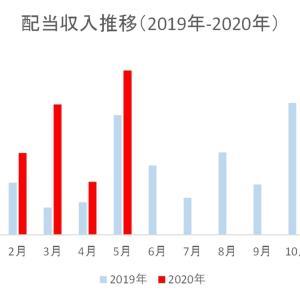 2020年5月30代大学教員配当収入の記録