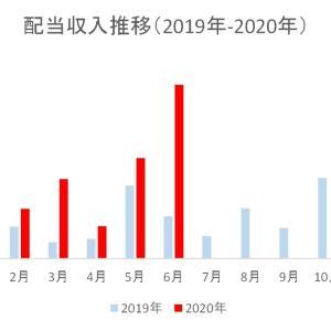 2020年6月30代大学教員配当収入の記録