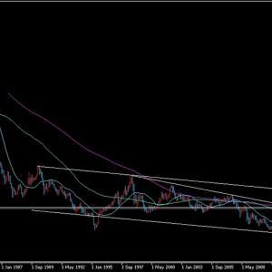 FX予想 5/4 ドル円(USDJPY)