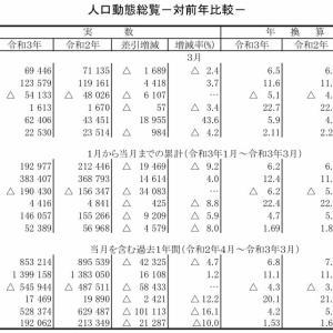 世界の新型コロナ死者、400万人突破、例年の2倍くらい、日本だけ例年より減