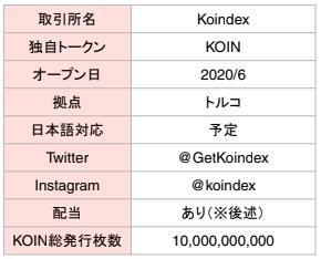 持っているだけで配当がもらえる【KOIN】※2020/6/1からプレマイニングスタート