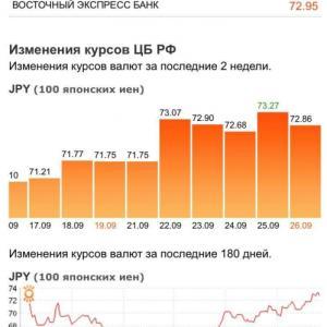 ロシアの通貨ルーブルがかなり安い!