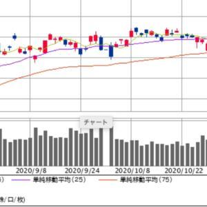 大統領選後の株式市場