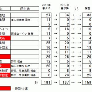 2021年3月13日ダイヤ改正(2)