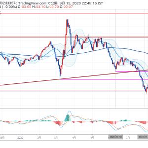 20/09/15_FOMCとドルインデックス