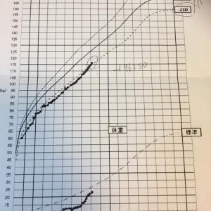 成長ホルモンの効果か?平均身長に近づく