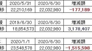 2020年6月末 資産残高