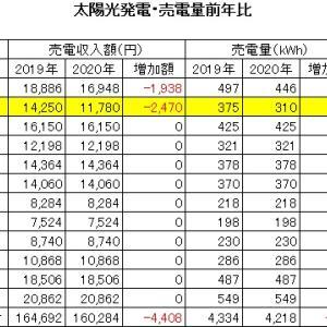 2020年7月 太陽光発電 売電収入