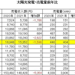 2021年6月 太陽光発電売電収入