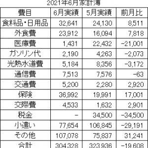 2021年6月 家計簿