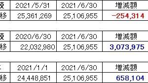 2021年6月末 資産残高