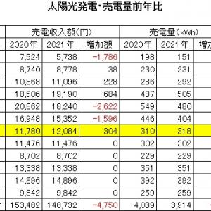 2021年7月 太陽光発電売電収入