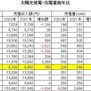 2021年9月 太陽光発電 売電収入